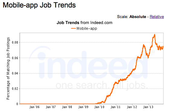 Graph Showing the increase of Mobile Development Hires