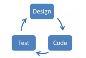 Graphic showing cycle of designing, coding, and testing.