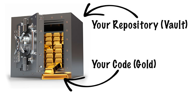 Code is like Gold